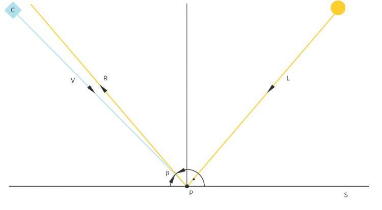 II_31_vektor_phong_06