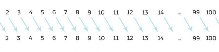 III_26_permutationsgruppe_01_05