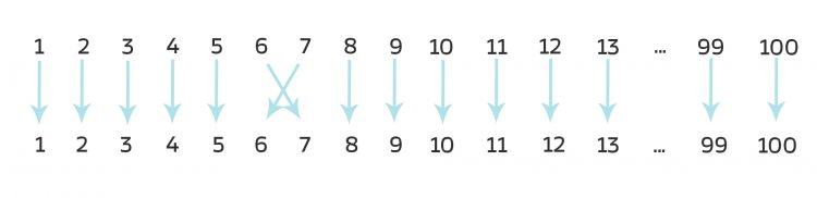 III_26_permutationsgruppe_02_03