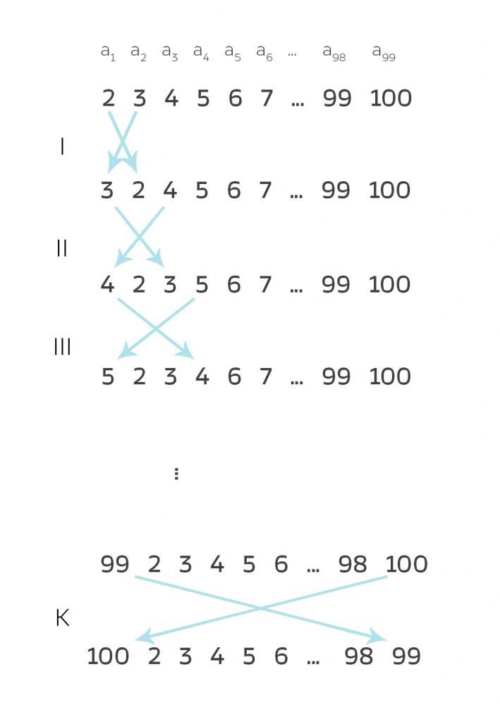 III_26_permutationsgruppe_03_02