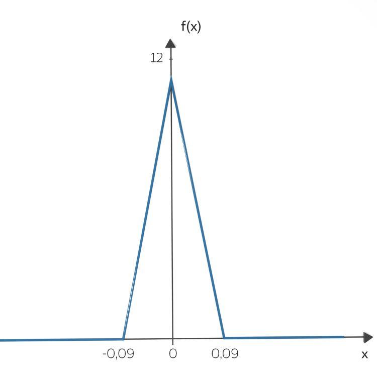 IV_22_dreieck_curve_zufall_06-03