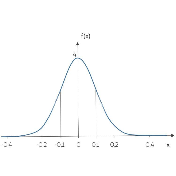 IV_22_gauss_curve_B_zufall_07-03
