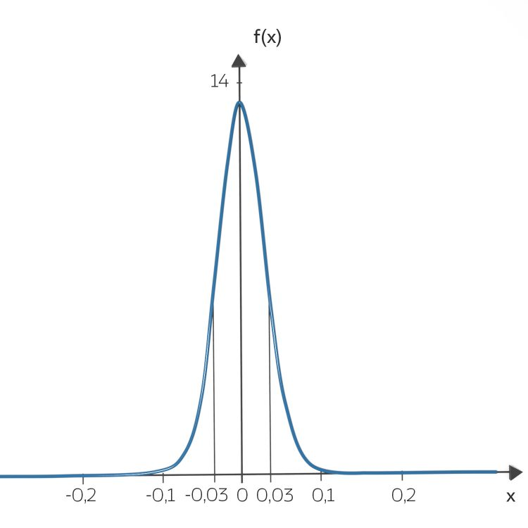 IV_22_gauss_curve_zufall_07-03