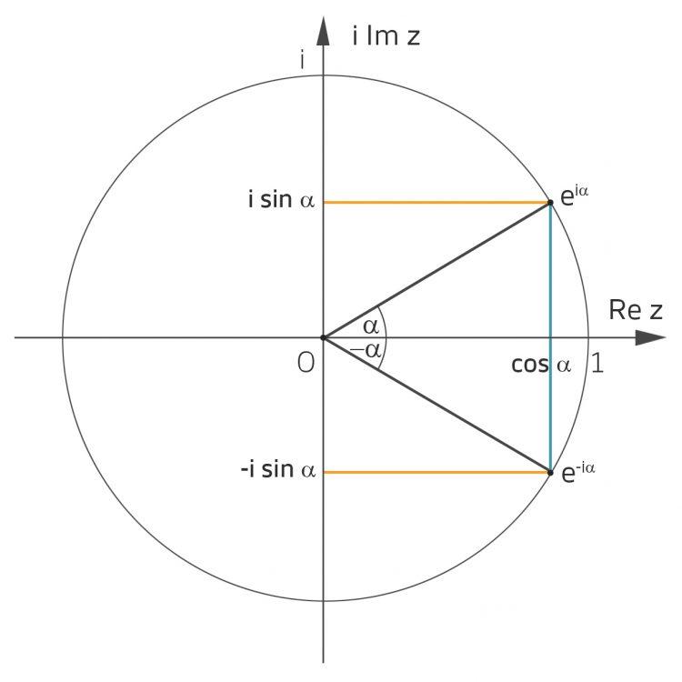 Eulerformel