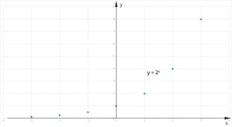 diskrete exponentialfkt