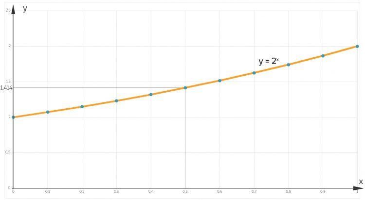 10 diskrte Werte der Exponentialfunktion