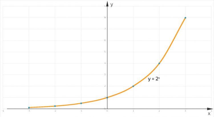 kontinuierliche Exponentialfkt