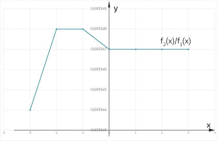 Numerische Berechnung des Quotienten von f' und f