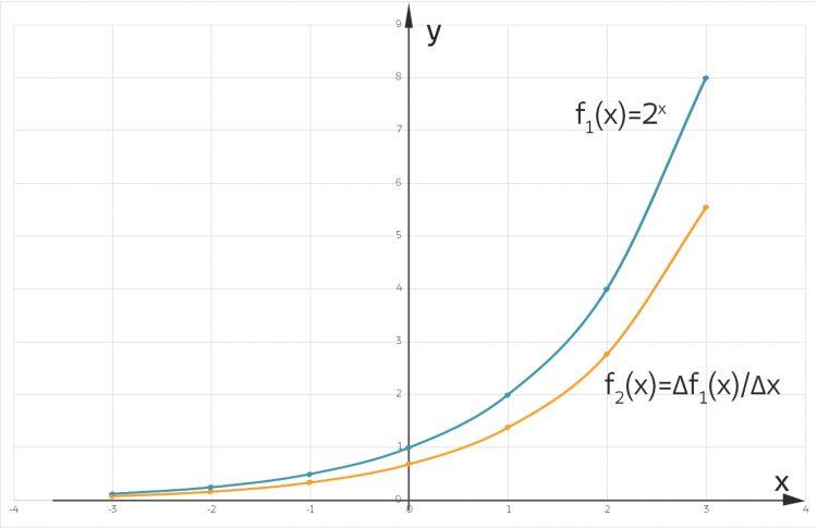 Numerische Berechnung von f und f'