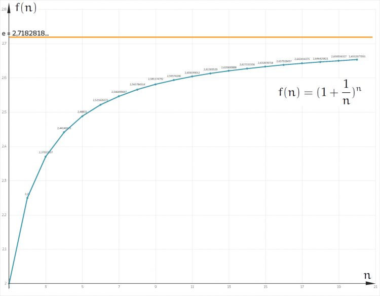 Näherung von e mit n=20