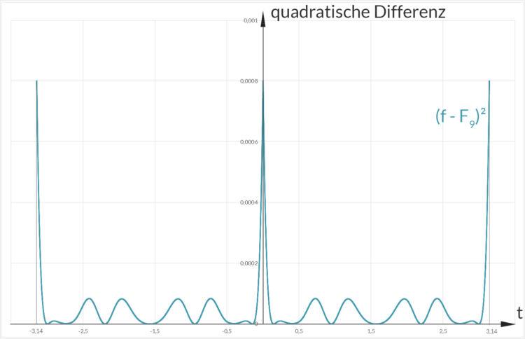 31-fourier_quadratische differenzf_3_10