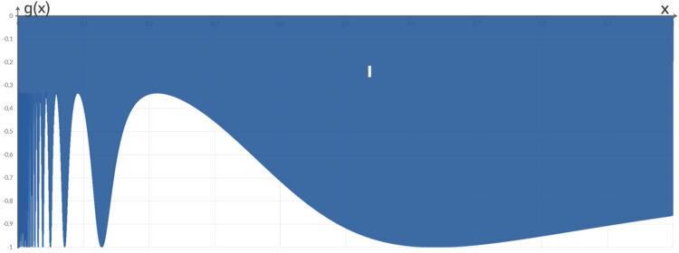 08_integral_sin_1_x-04_08